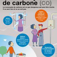 Les dangers du monoxyde de carbone