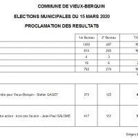 Résultats de l'Election municipale - 15 mars 2020